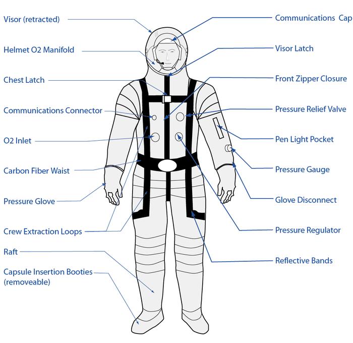 Postcard/ 3G Suit Diagram