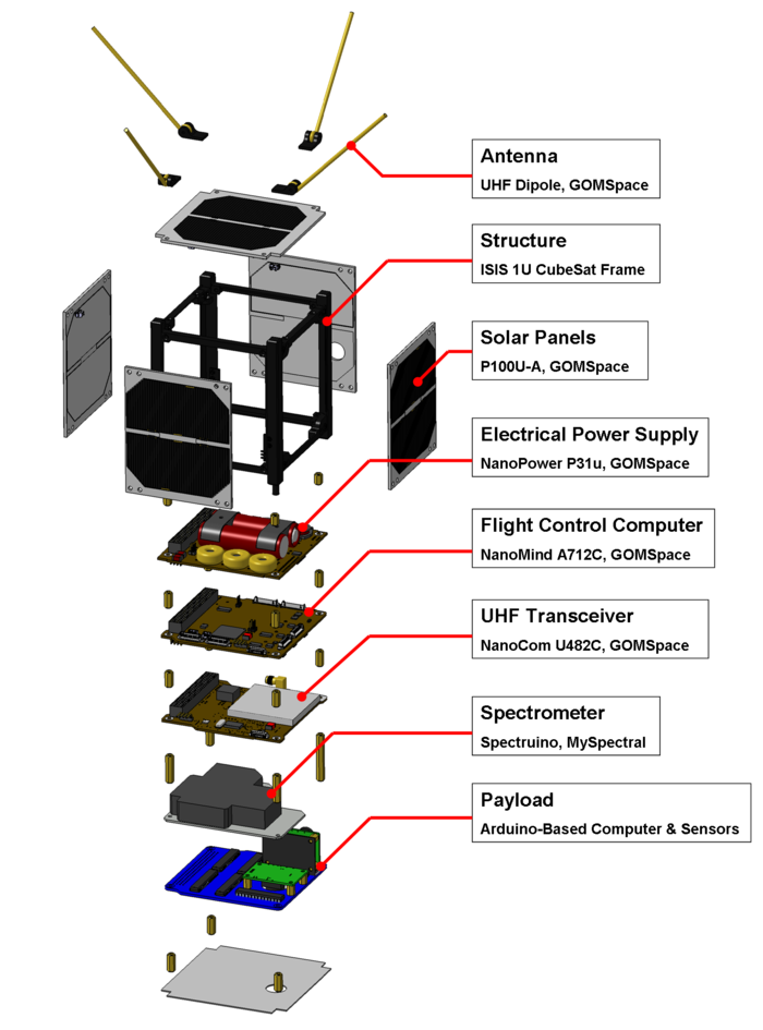 An Exploded view of the ArduSat (1U configuration)