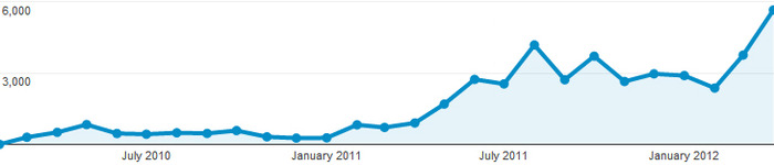 Traffic stats from the beginning to April 2012.