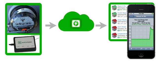 Sensor > Wattvision Cloud > Your Phone & Web
