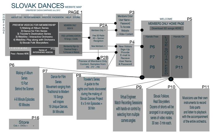 Slovak Dances dot com