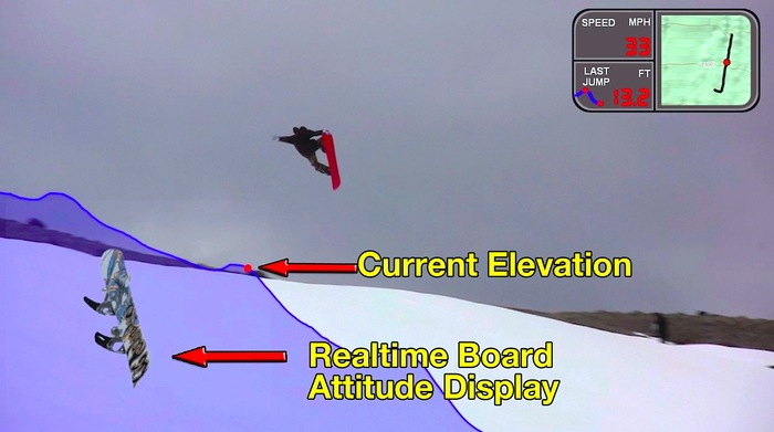 Speed, elevation, last jump height and realtime 3D snowboard attitude all from the XensrCase