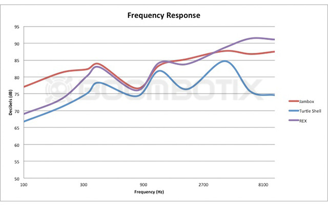 Frequency response curves in the audible spectrum show that the Boombot REX has very comparable response accross most frequencies to the Jawbone Jambox.  The larger passive radiator of the Jambox offers more bass.  With significantly less size and weight.
