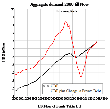 Slowdown in growth of debt began the crisis