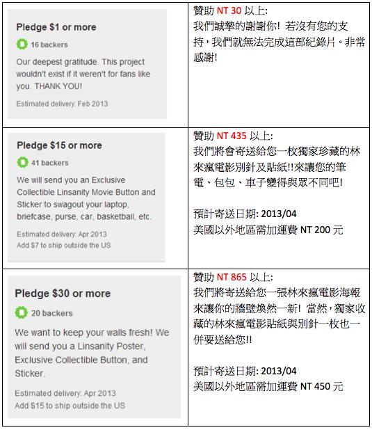 Reward levels $1 - $30 Chinese Translation