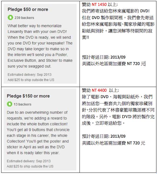 Reward levels $50 - $150 Chinese Translation