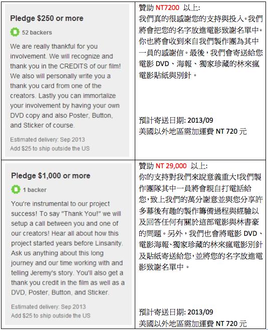 Reward levels $250 - $1000 Chinese Translation