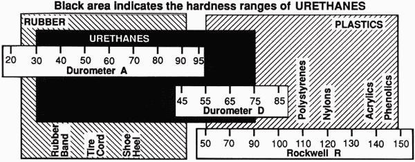 Industry Standard Urethane Durometer Scale
