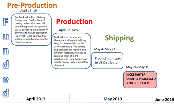 Schedule from Funding to Delivery