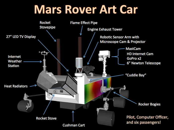 More than an Art Car, the MRAC will also be used for school education for space sciences and permaculture