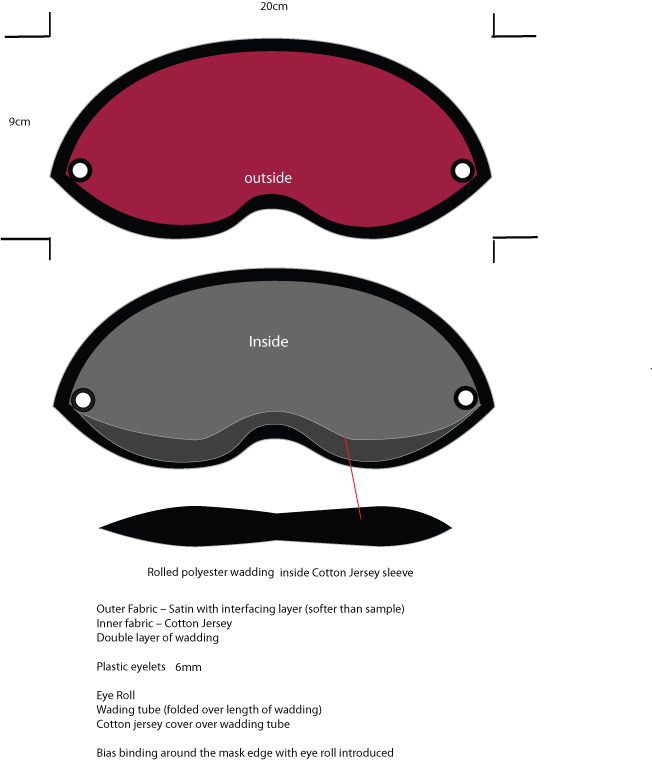 Technical specifications for mask development