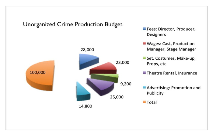 Estimated costs for 4 week rehearsal and 5 week run