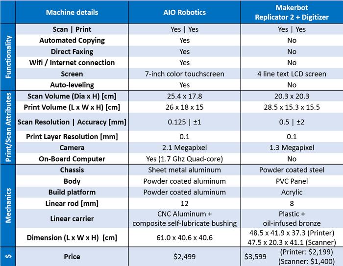 Comparison to Makerbot Replicator 2 + Digitizer