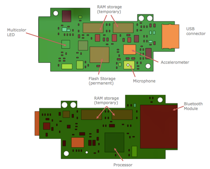 Kapture v1 Prototype Board