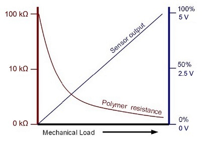 Sensor Film Resistance (red) and Output (blue) vs. Force