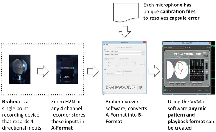 Brahma Microphone System for Ambisonic Recording and Post Processing. Note that the Brahma Volver and VVMic software are only suggested for processing. Other free software is also available.