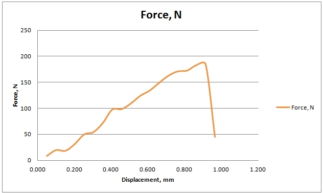 Chart of Force VS Displacement for Carbon Fiber Reinforced PLA