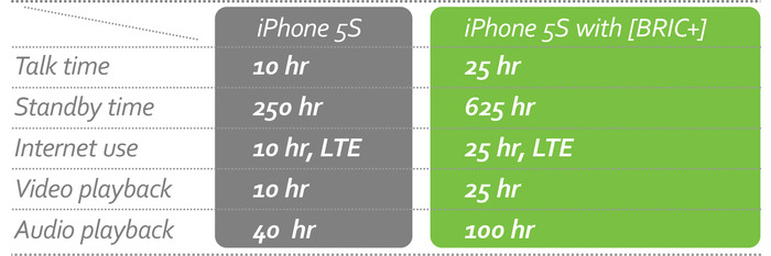* iPhone 5S with [BRIC+] 2450mAh Power Case Battery Life.