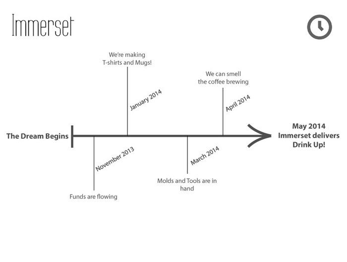 Immerset Visual Timeline