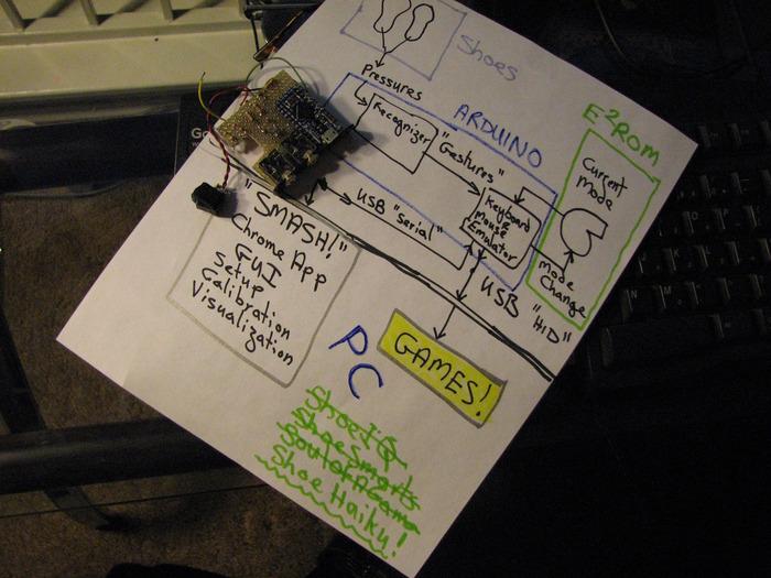 Hand-soldered Mk II circuit board and block diagram