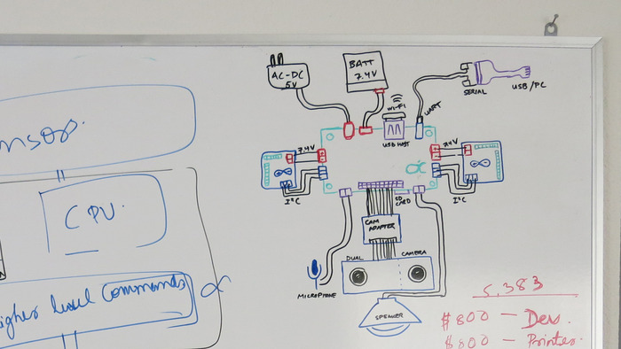 Brainstorming the ideal robot control module.
