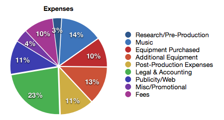 approximate break-down of fund use