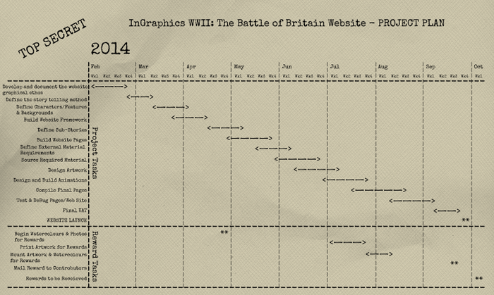 Educate InGraphics WWII: The Battle of Britain Website - Project Plan