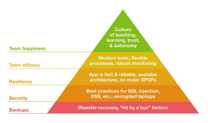 Hierarchy of DevOps needs