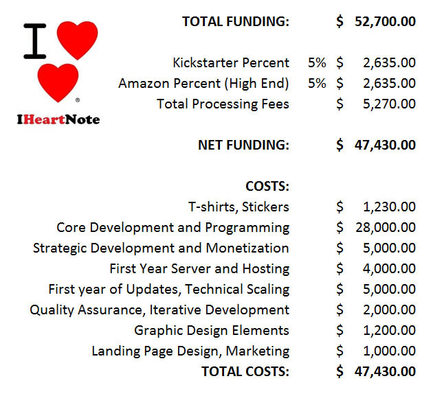 iHeartNote Estimated Budget