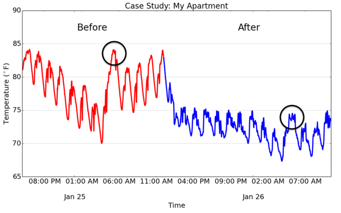 The Founder's Apartment temperatures - before and after Cozy