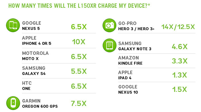 *Number of charges depends on the mAh of the device being charged. Divide 15000 by the mAh of your device for an approximation to the number of charges you can expect from a fully charged L150XR. Still curious? Feel free to ask us!