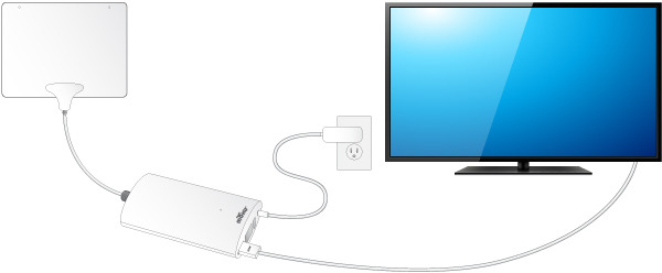 From left to right: Mohu Leaf 30 Antenna, Mohu Channels Tuner, and Your TV!