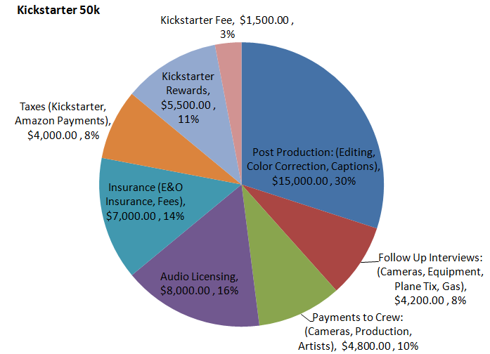 Cost breakdown of how the money will be spent