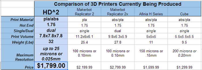 Comparison of currently available printers