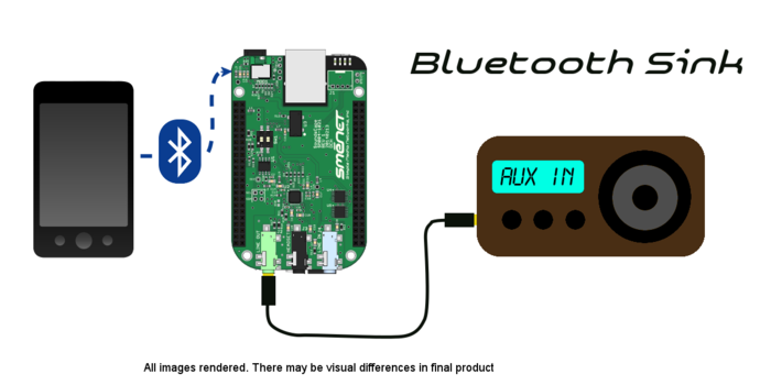Bluetooth Sink Configuration: Phone (or other BT device) -> SoundsCape -> Speaker Aux In