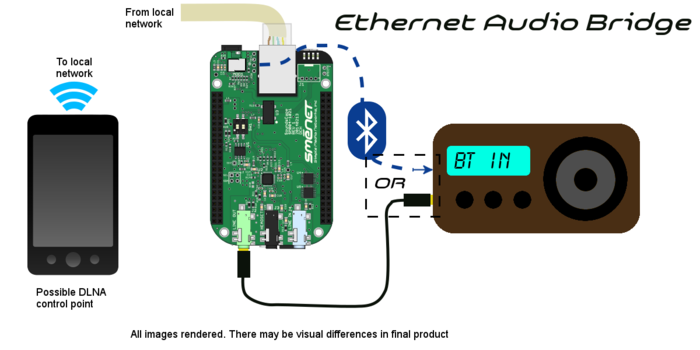 Audio Bridge Configuration: Phone is control point, BBB renders audio media, SoundsCape -> Bluetooth or Lineout