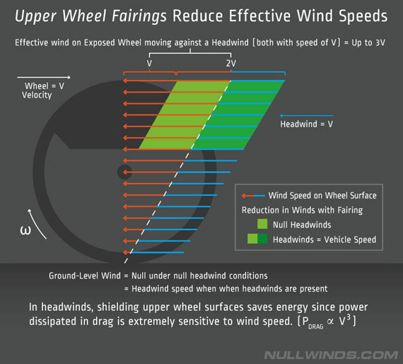 Shielding is highly effective, since drag is very highly concentrated on the upper wheel. Shielding optimally reduces total vehicle drag.