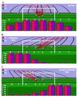 EF = Expert field players  EG = Expert goal keppers