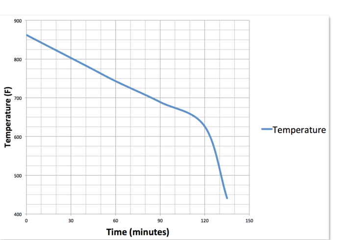 Solderdoodle temperature over time from a full charge