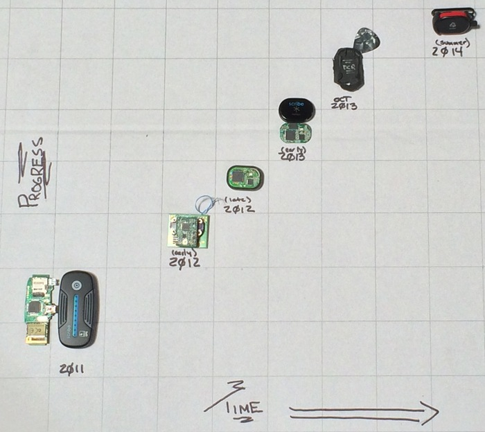 Progress on runScribe hardware, as measured by Tim, in his garage.