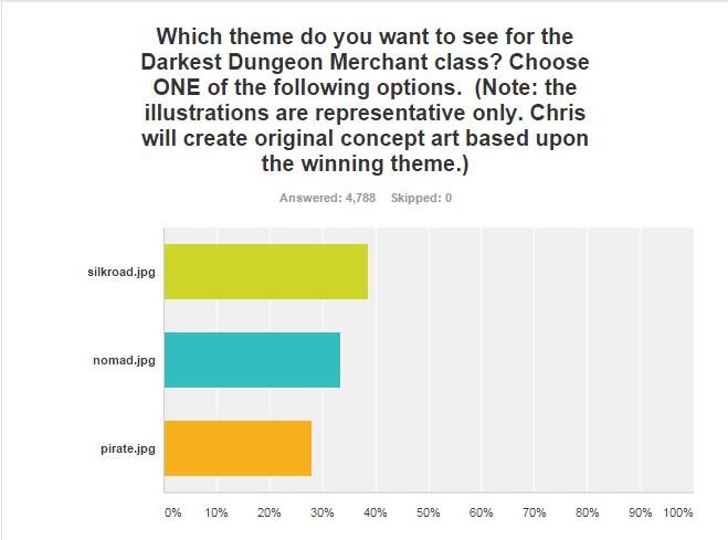 Merchant Class Poll Results