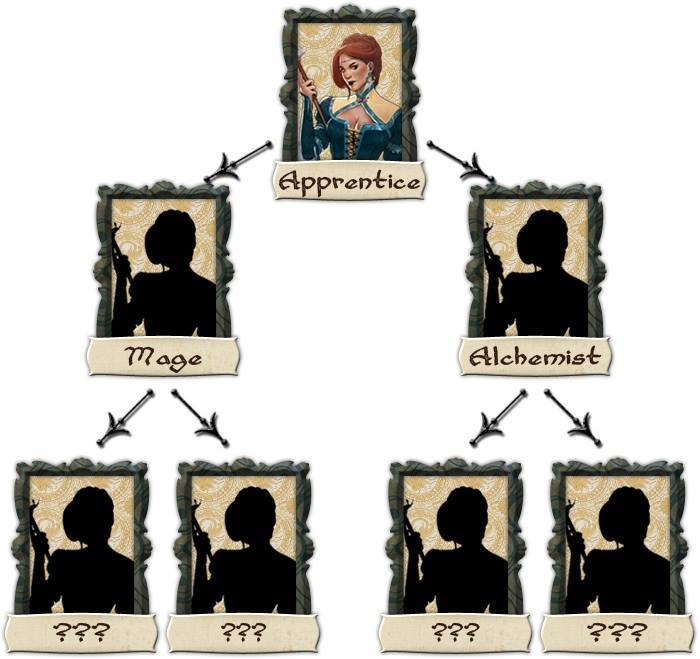 Apprentice skill tree