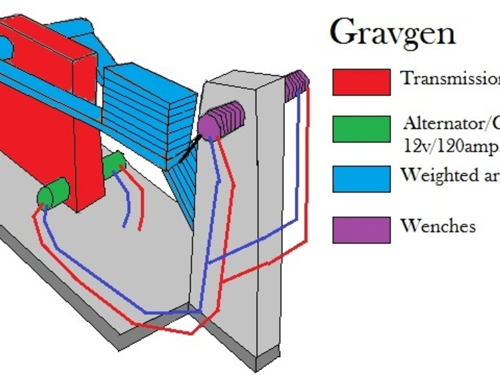 Gravgen, gravity powered generators.'s video poster