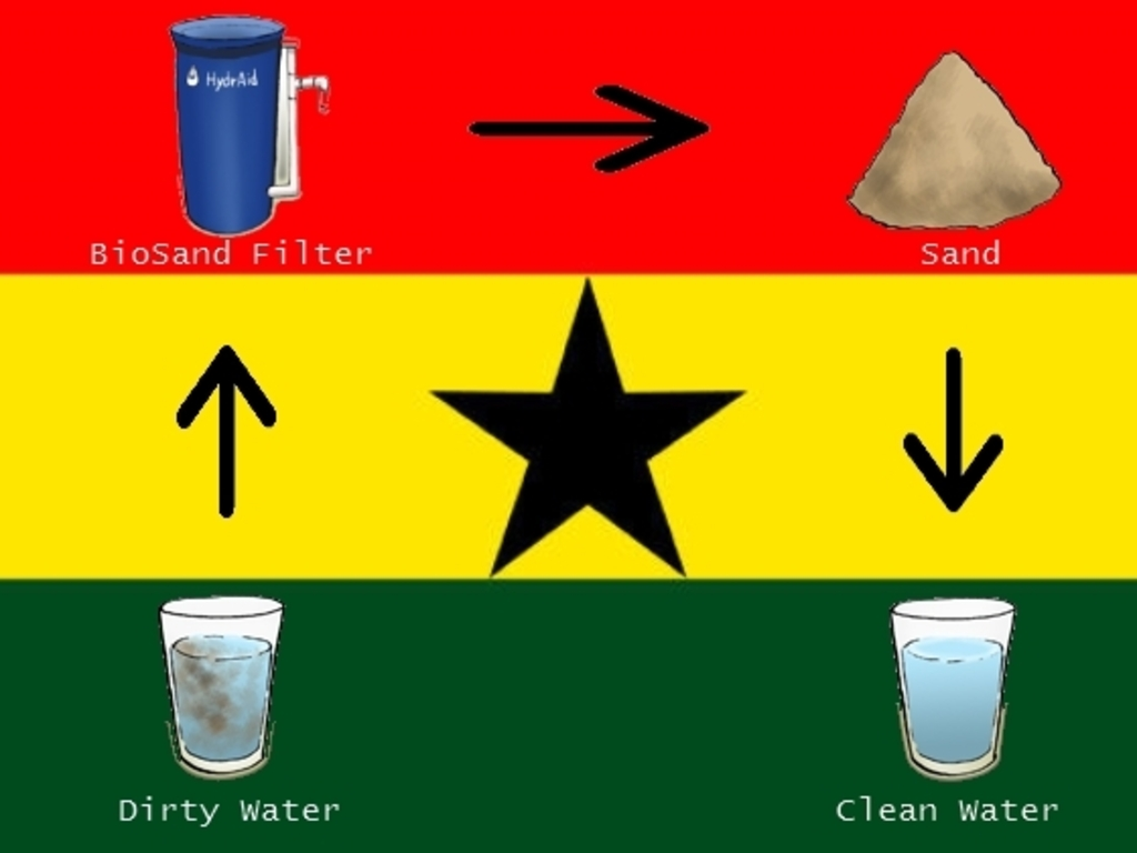 Clean Water for an Orphanage and Community in Ghana's video poster