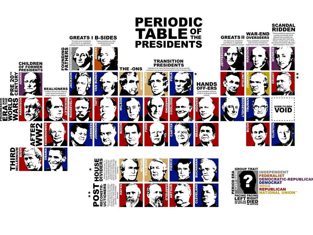 Periodic Table of the Presidents Poster's video poster